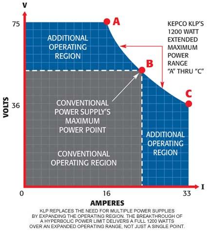 KEPCO, INC : DC POWER SUPPLIES/DC POWER SUPPLY: HYPERBOLIC